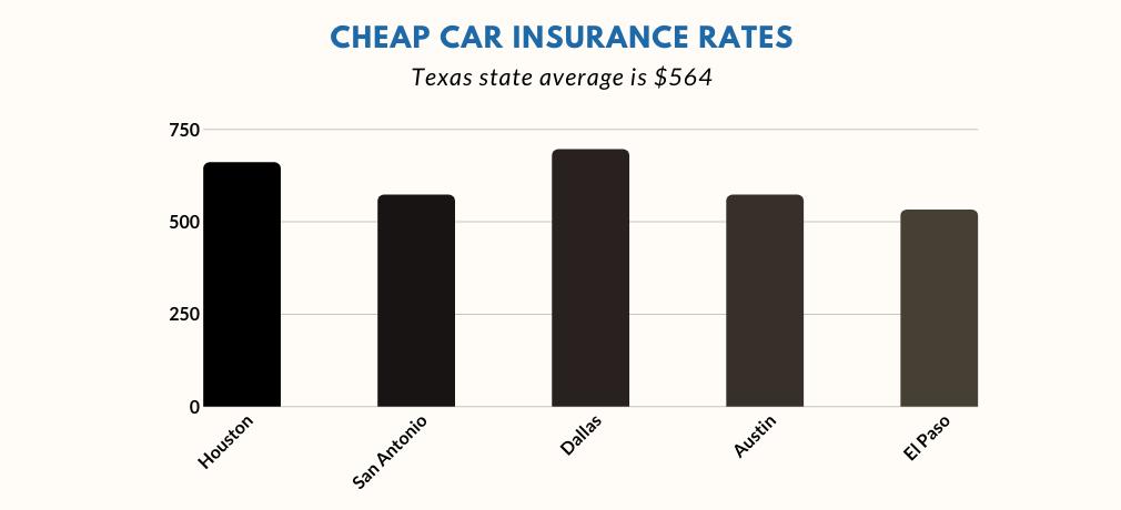 Companies providing cheaper rates